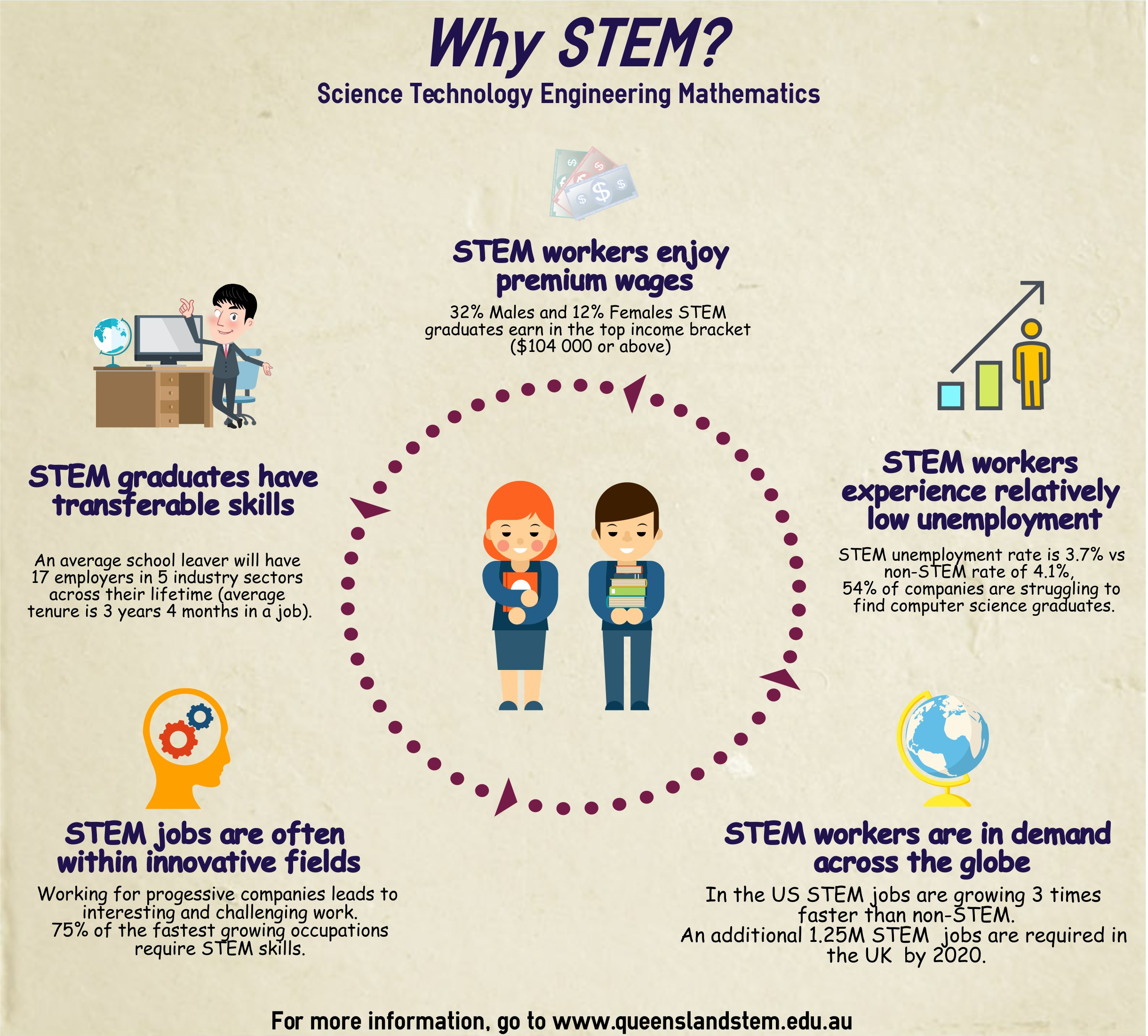 Downloads | The Queensland STEM Education Network